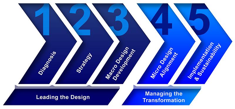 AlignOrg Model
