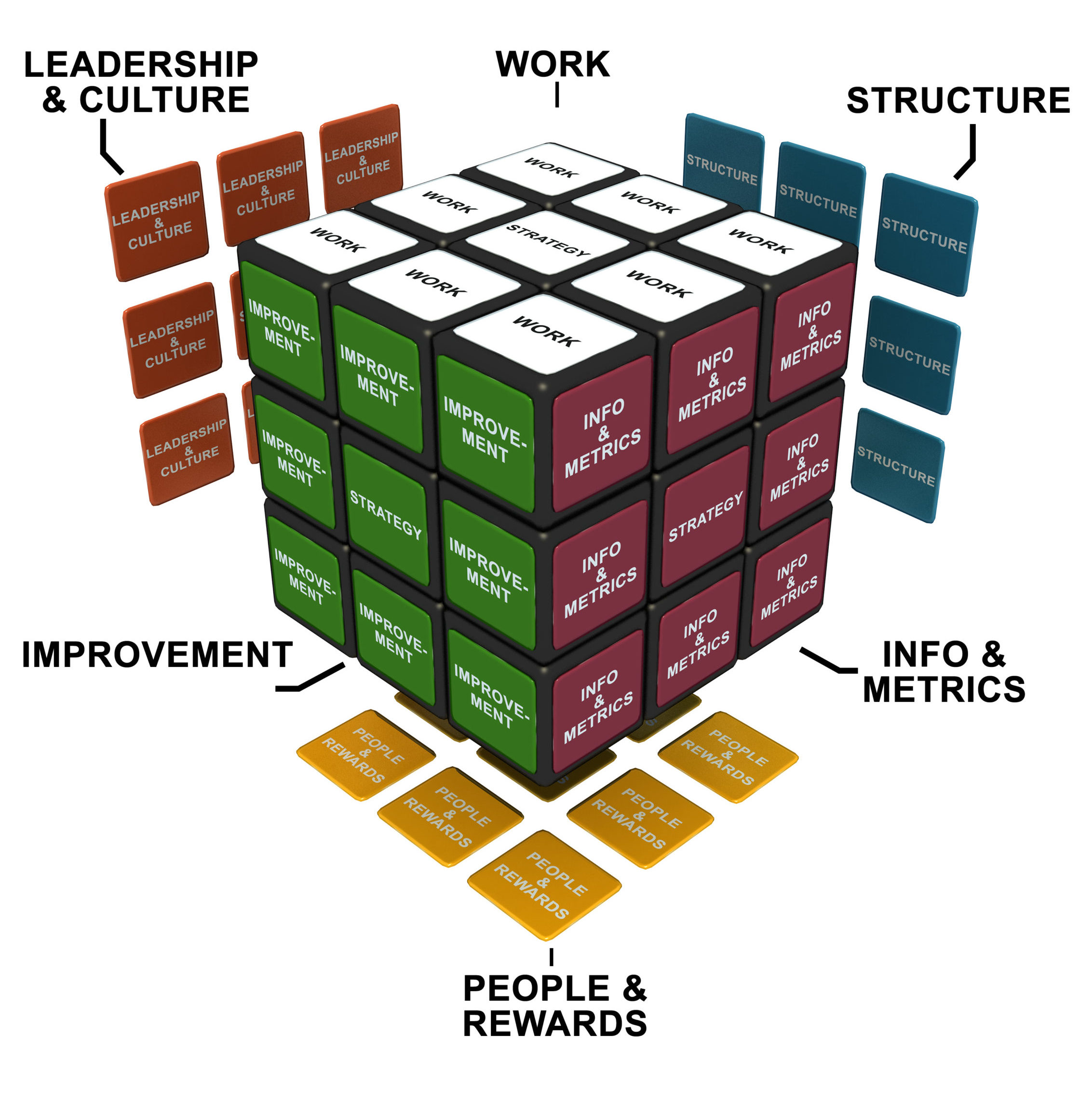 For successful organization design, ensure all sides of the cube are aligned